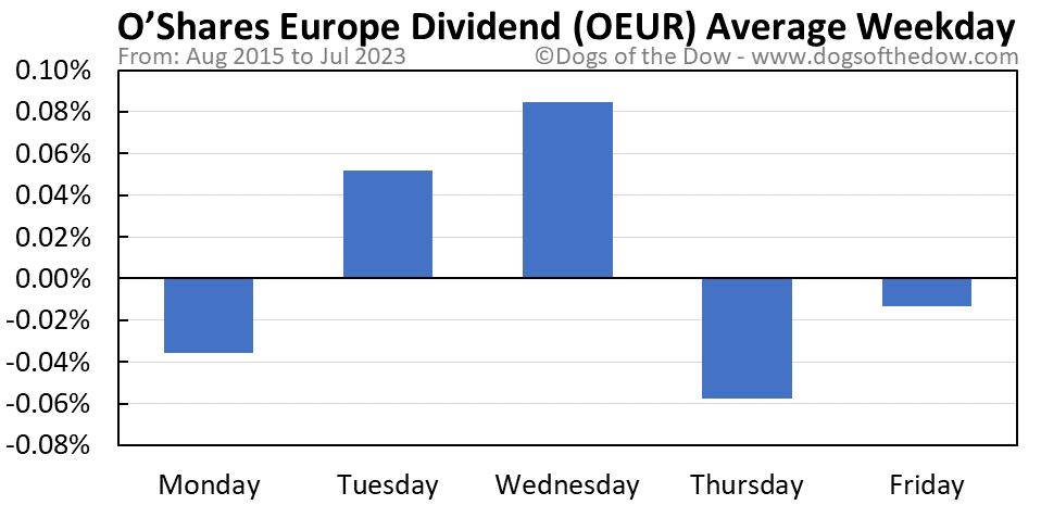 OEUR average weekday chart