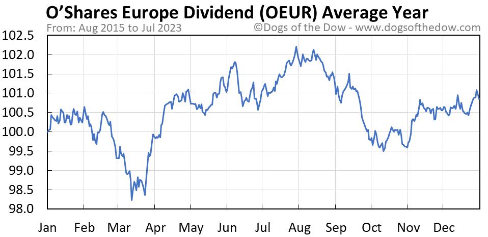 OEUR average year chart