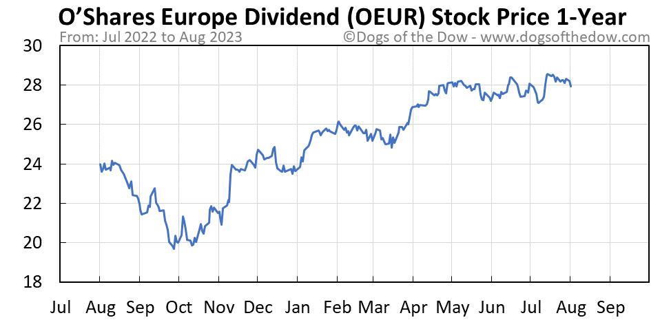 OEUR 1-year stock price chart