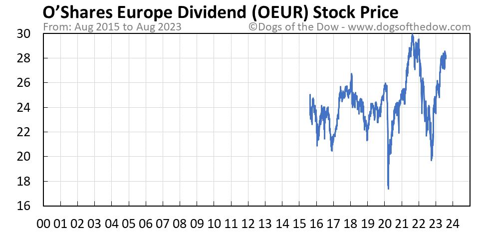 OEUR stock price chart