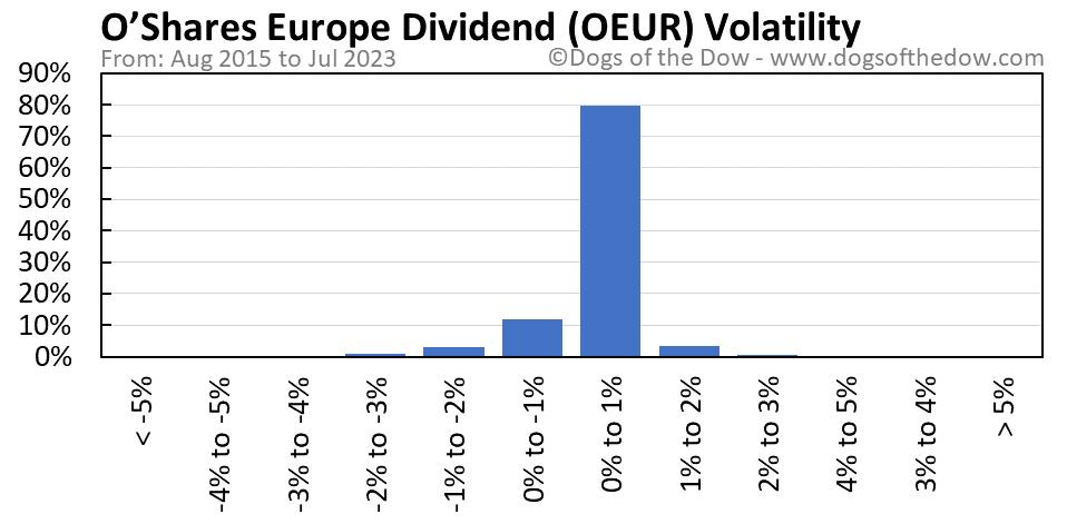 OEUR volatility chart
