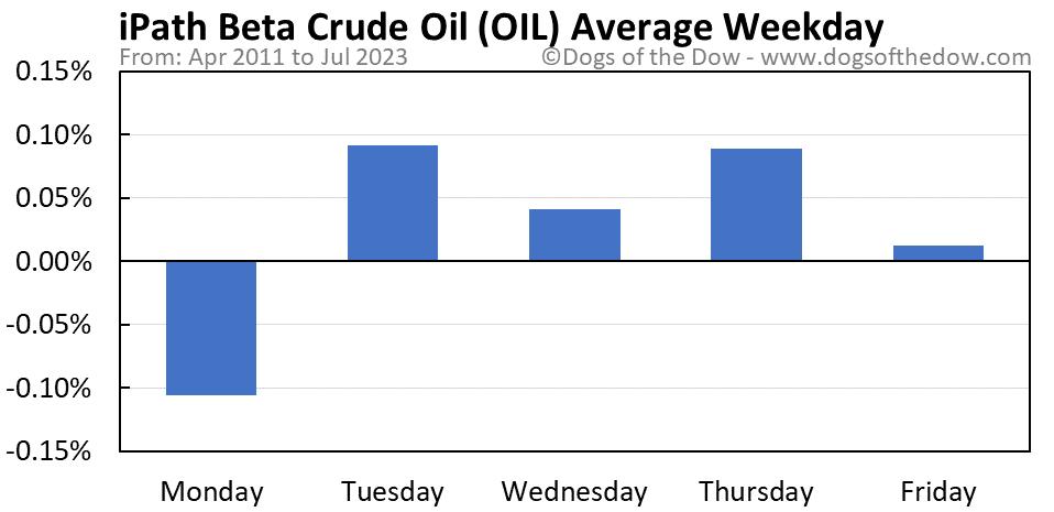 OIL average weekday chart