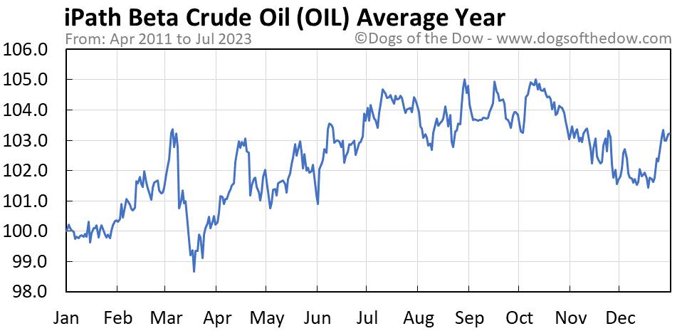 OIL average year chart