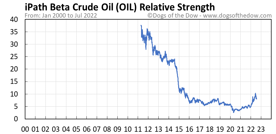 OIL relative strength chart