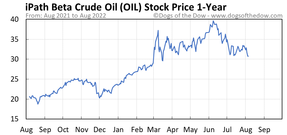 OIL 1-year stock price chart