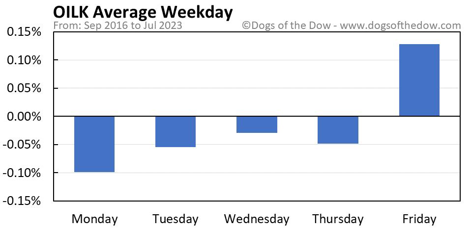 OILK average weekday chart