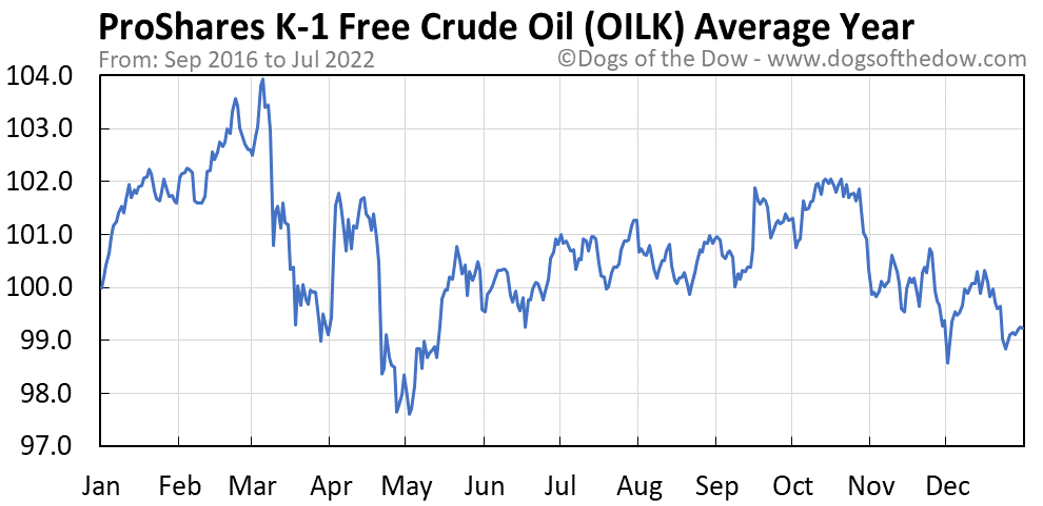 OILK average year chart