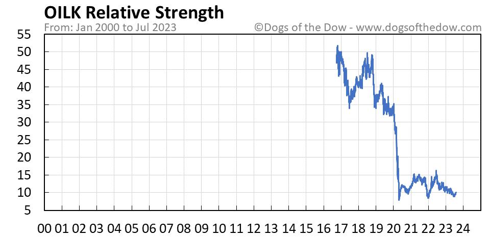 OILK relative strength chart