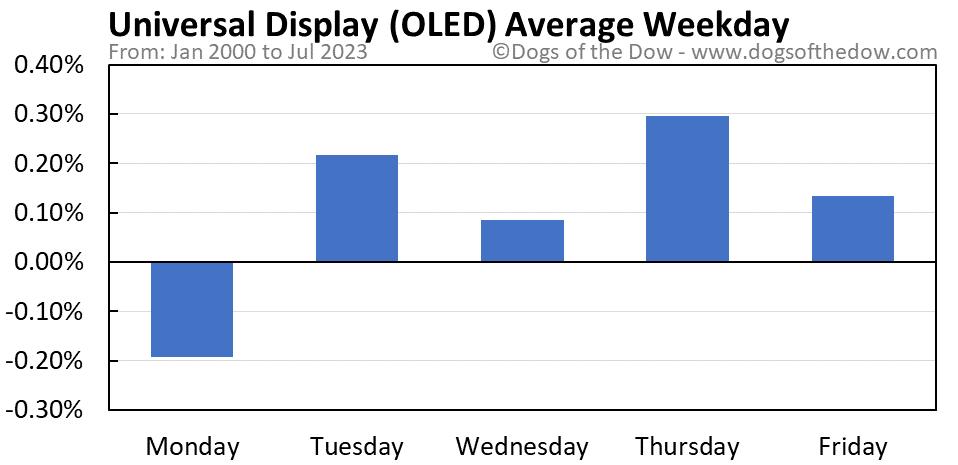 OLED average weekday chart
