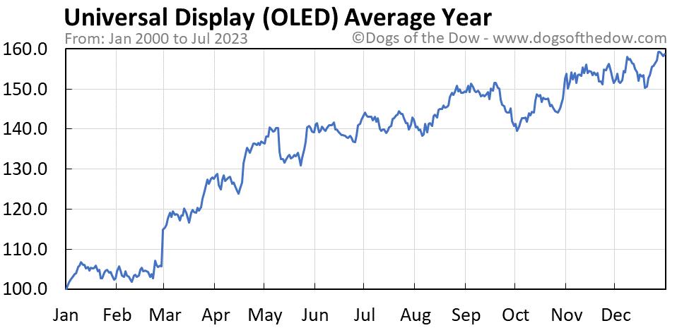 OLED average year chart