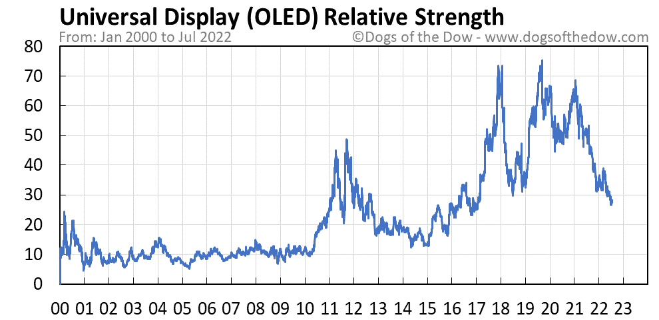 OLED relative strength chart