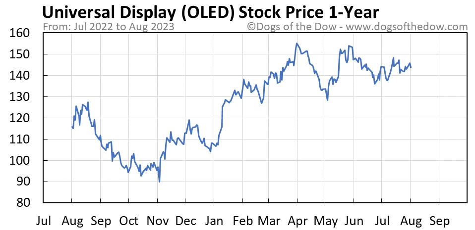 OLED 1-year stock price chart