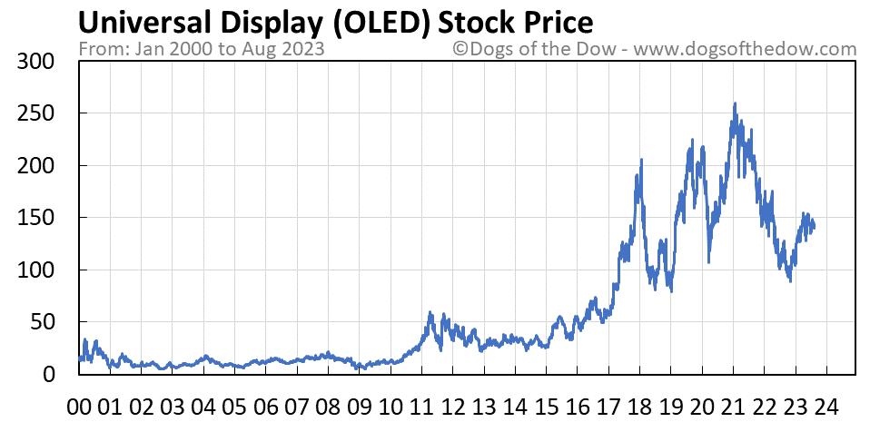 OLED stock price chart