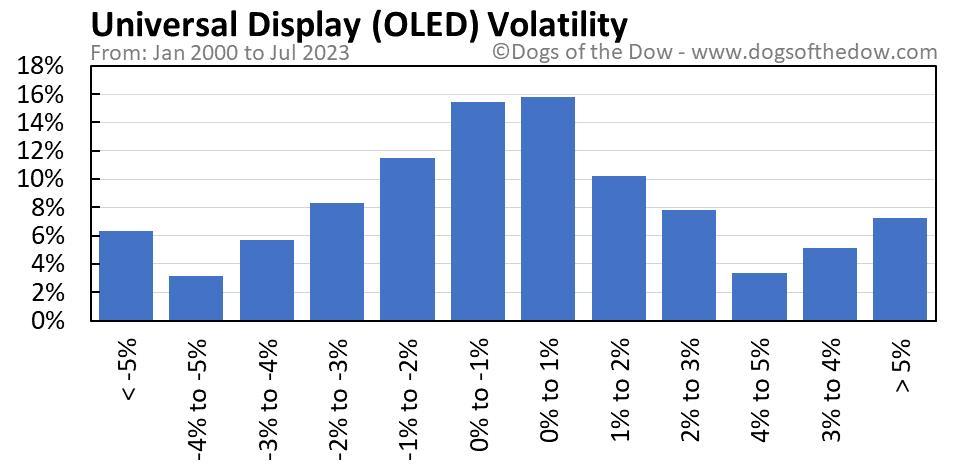 OLED volatility chart