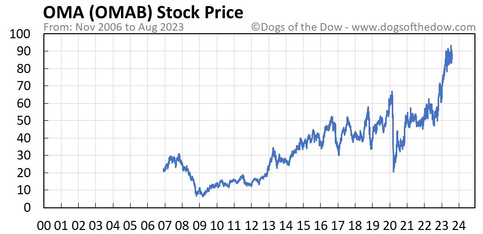OMAB stock price chart
