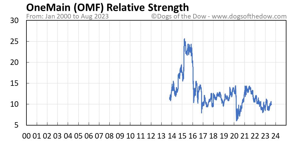 OMF relative strength chart