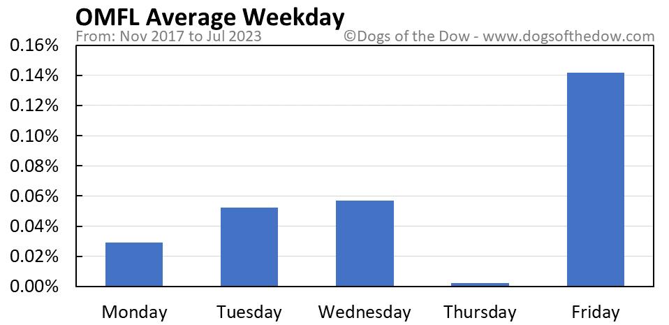 OMFL average weekday chart