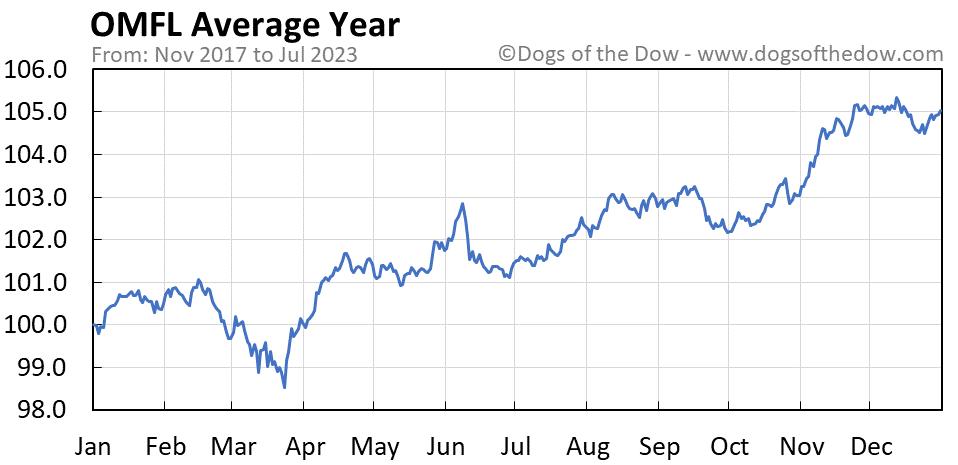OMFL average year chart