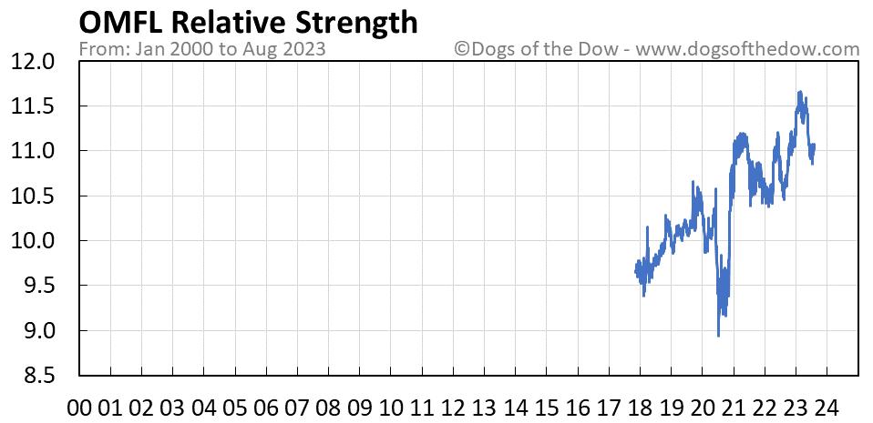 OMFL relative strength chart