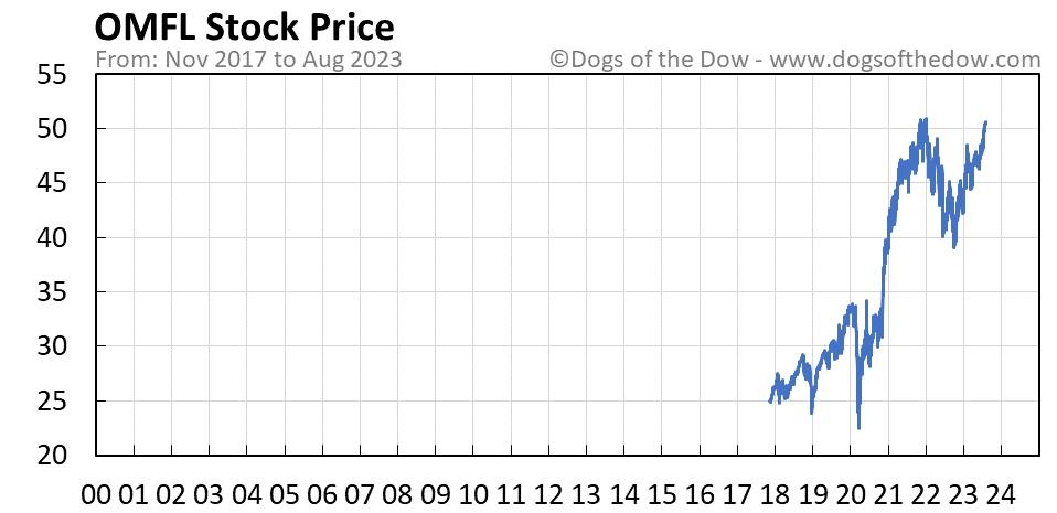 OMFL stock price chart