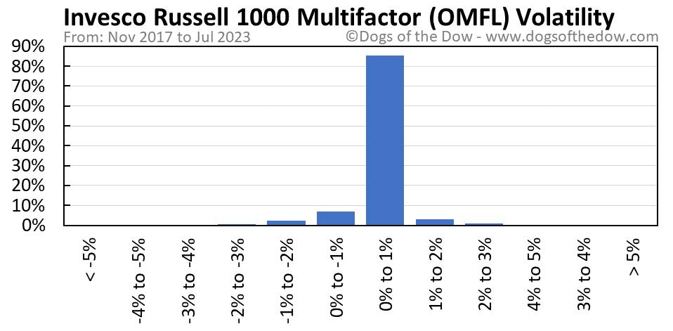 OMFL volatility chart