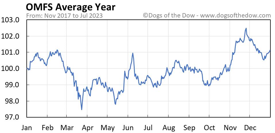 OMFS average year chart