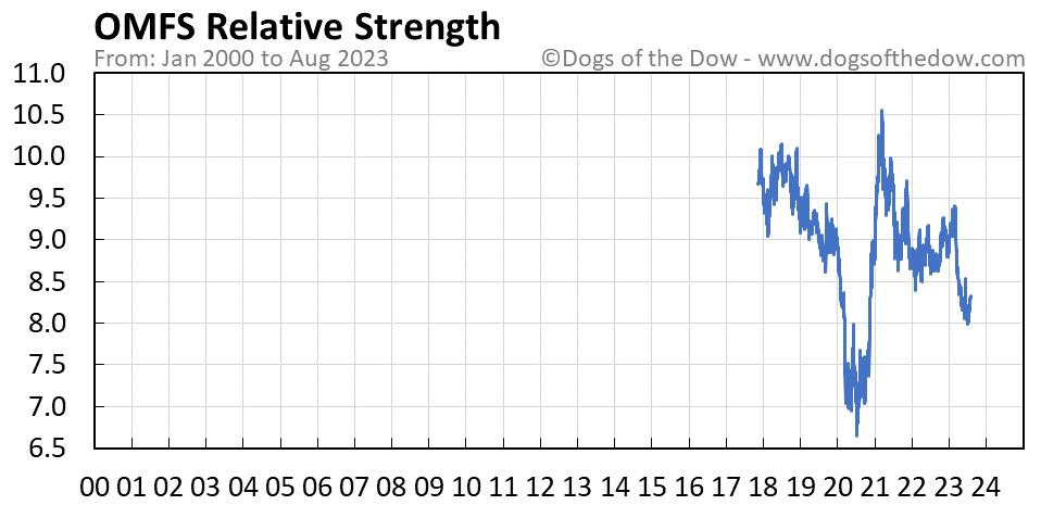 OMFS relative strength chart