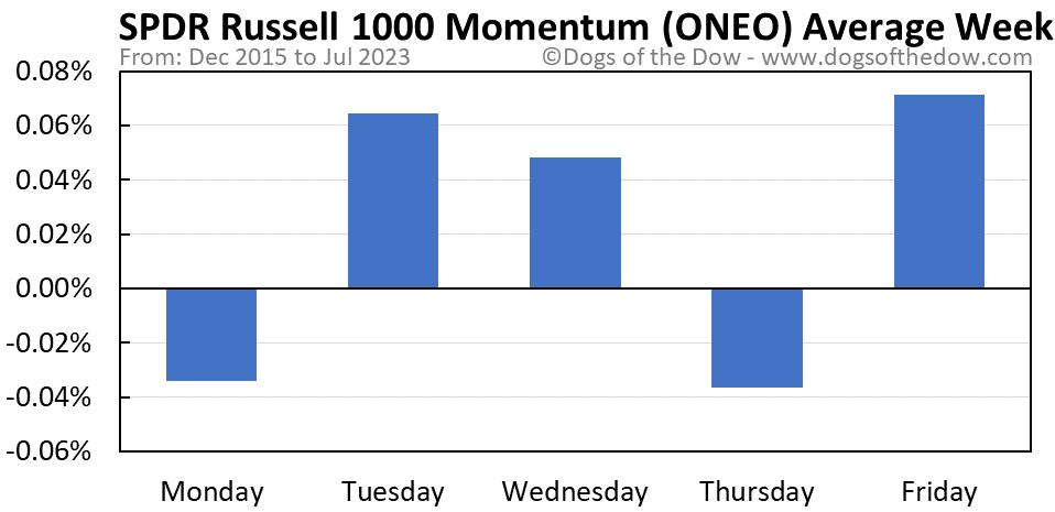 ONEO average weekday chart