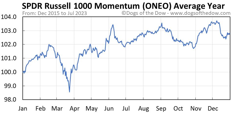 ONEO average year chart