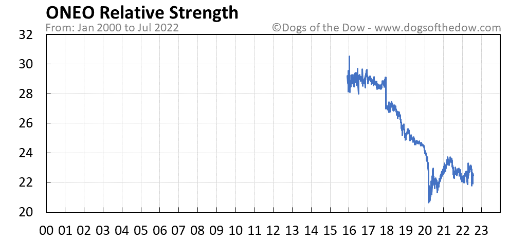 ONEO relative strength chart