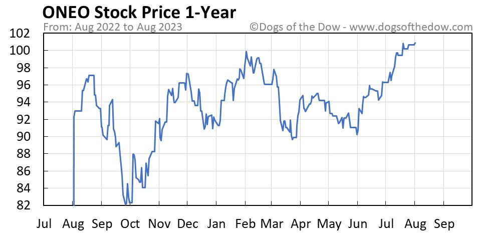 ONEO 1-year stock price chart