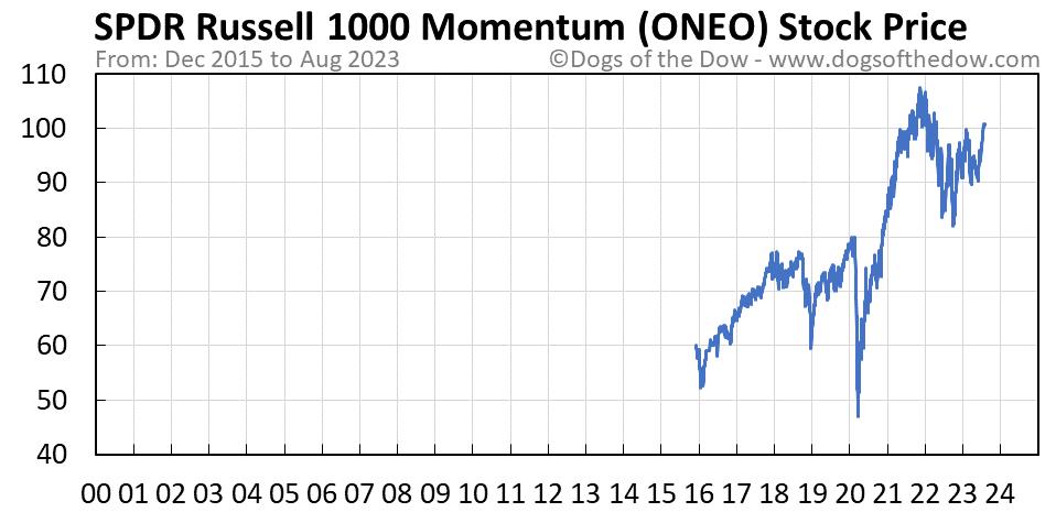ONEO stock price chart