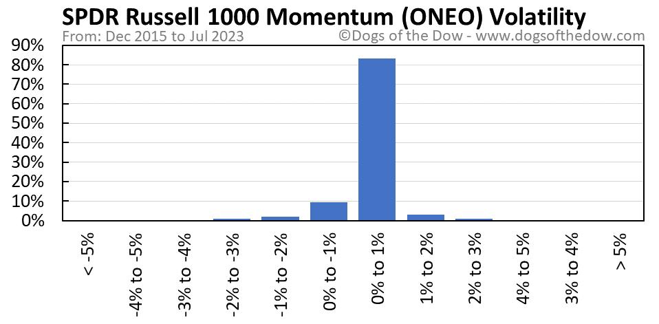 ONEO volatility chart