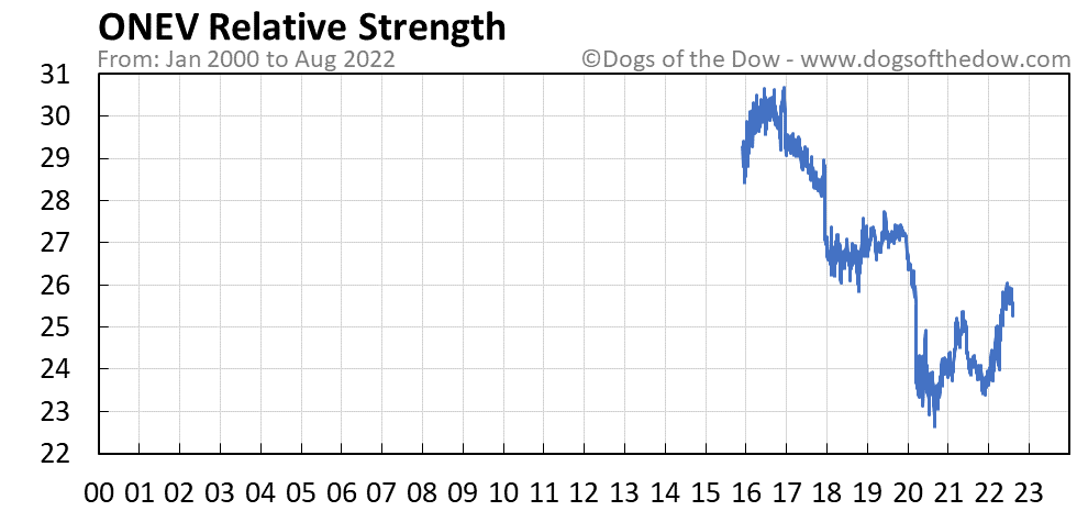 ONEV relative strength chart