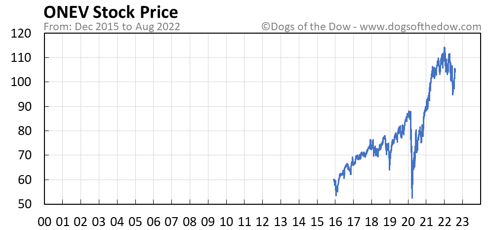 ONEV stock price chart