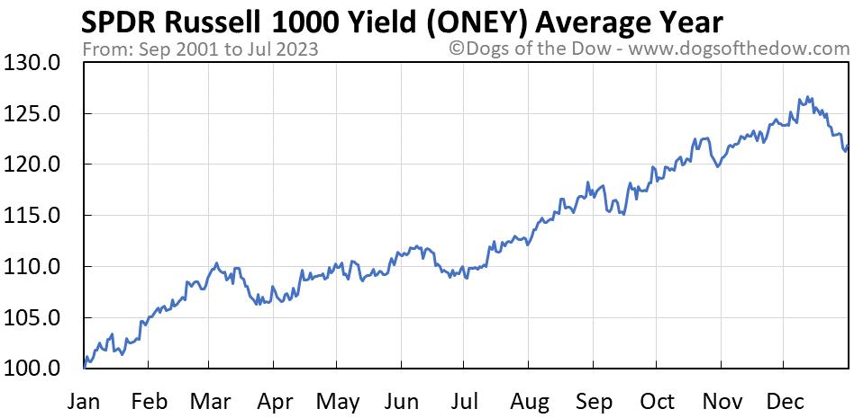 ONEY average year chart