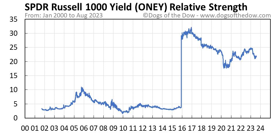 ONEY relative strength chart