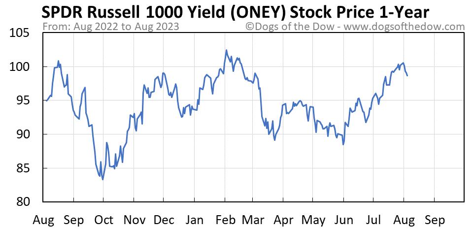 ONEY 1-year stock price chart