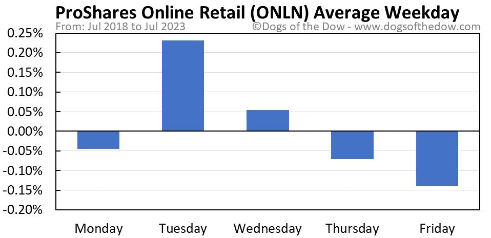 ONLN average weekday chart