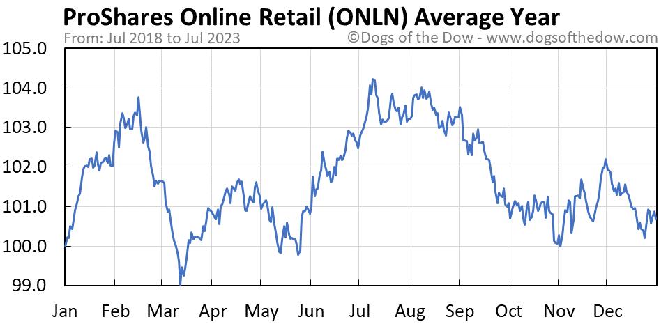 ONLN average year chart