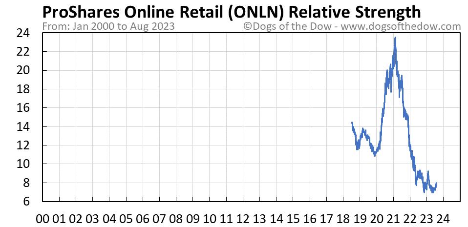 ONLN relative strength chart