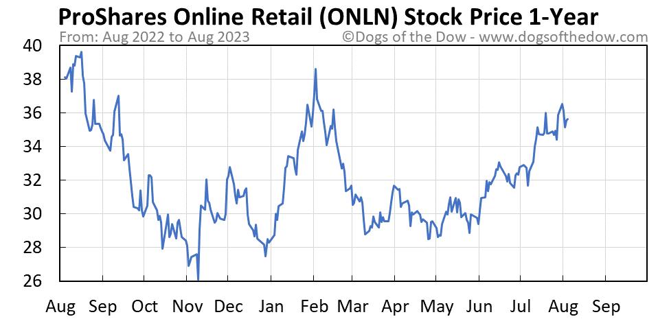 ONLN 1-year stock price chart