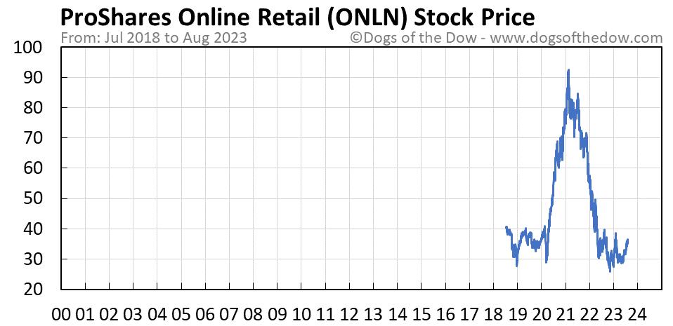 ONLN stock price chart