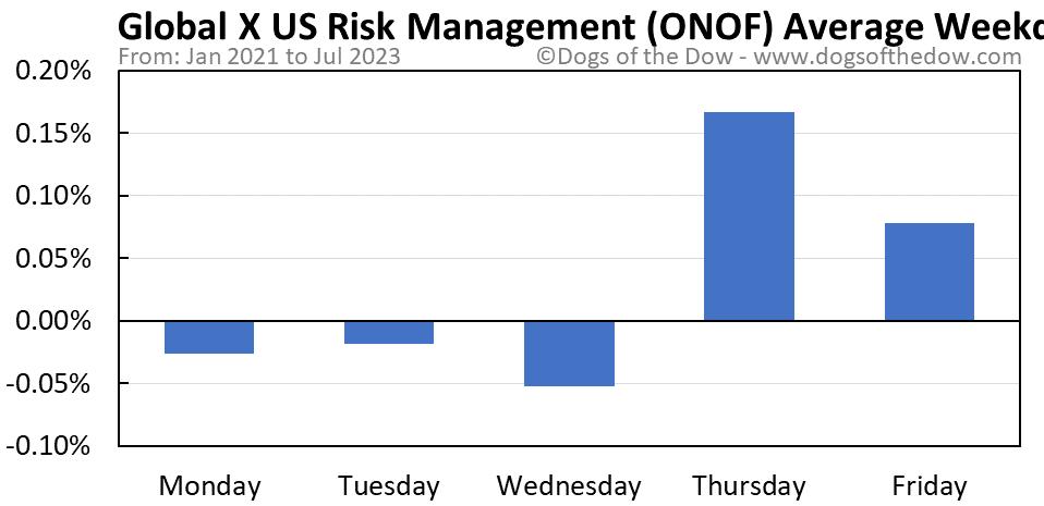 ONOF average weekday chart