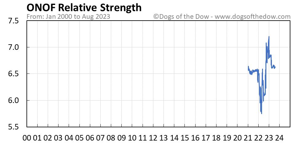 ONOF relative strength chart