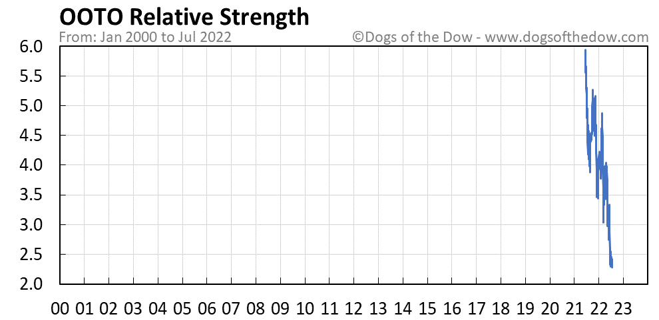 OOTO relative strength chart