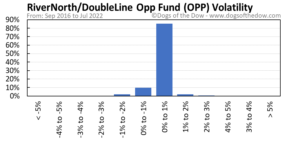 OPP volatility chart