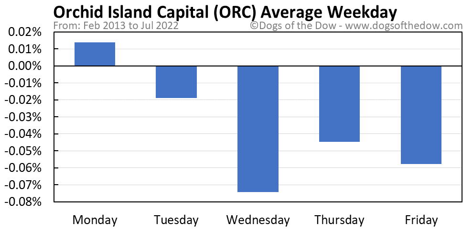 ORC average weekday chart