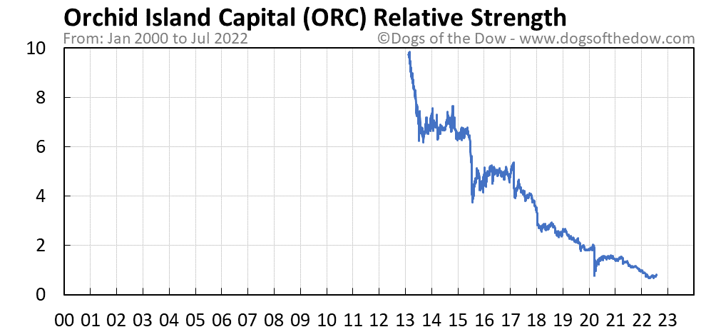 ORC relative strength chart