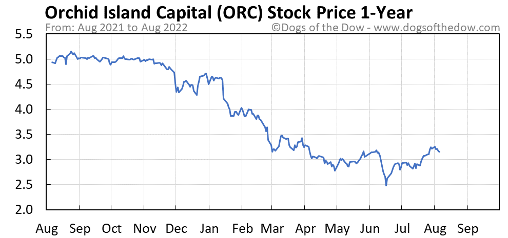 ORC 1-year stock price chart